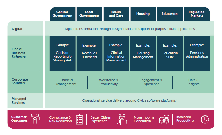 A complete software platform for public services