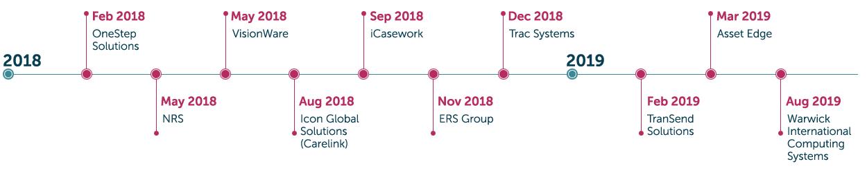 Recent acquisitions timeline