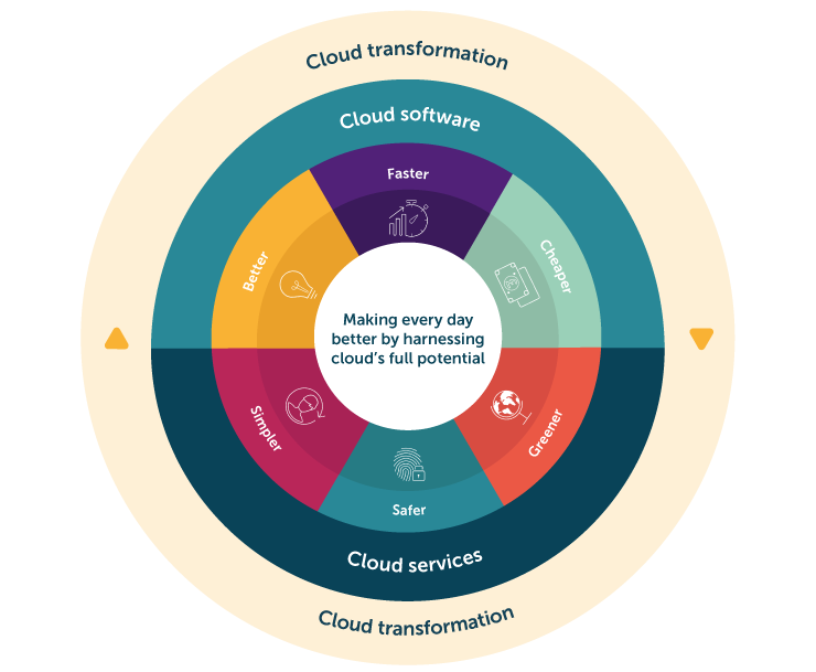 Civica Cloud Suite