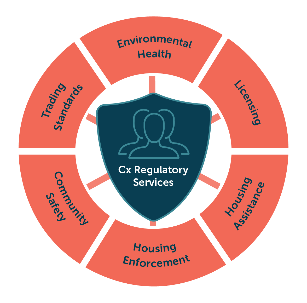 Cx Community Protection infographic 6 segment_Cx Regulatory Services.png