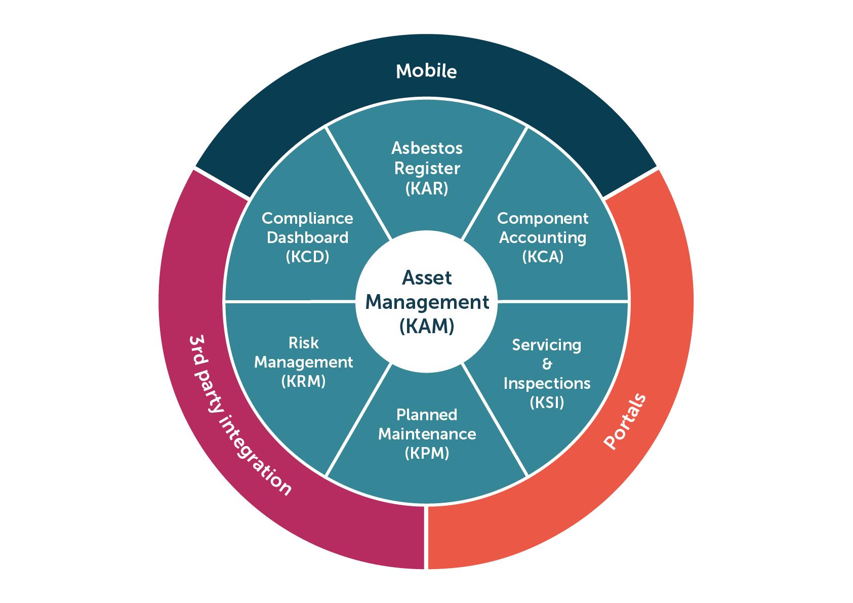 Keystone Asset Management Platform