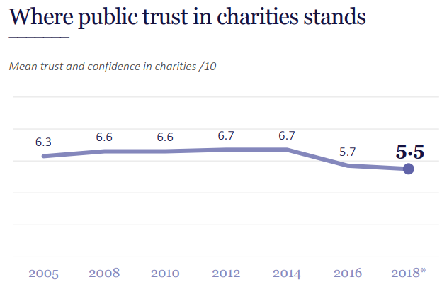 1Charity-Commission-Trust-in-charities-2018.png